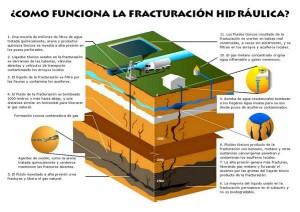 No a la Muerte, No al Fracking