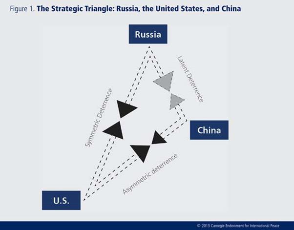 El Triangulo Estrategico: EU/Rusia/China