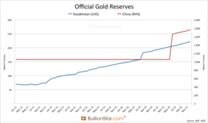 Official Gold Reserves: China and Kazakhstan